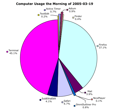 pie chart of computer usage morning of 2005-03-19
