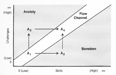 flow channel between boredom and anxiety