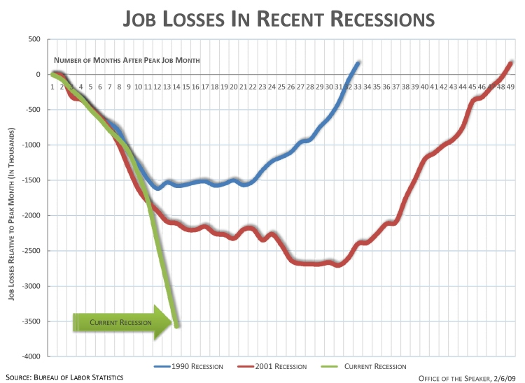 Job Losses in Recent Recessions