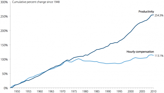 Changes in Productivity and Hourly Compensation since 1948